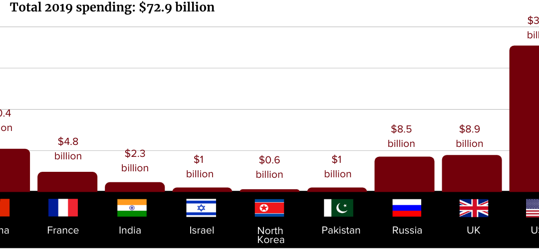 How Much Did the U.S. Spend on Nuclear Weapons in 2019?